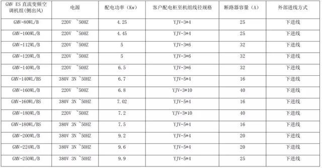 GMV ES 直流变频空调机组配电参数表