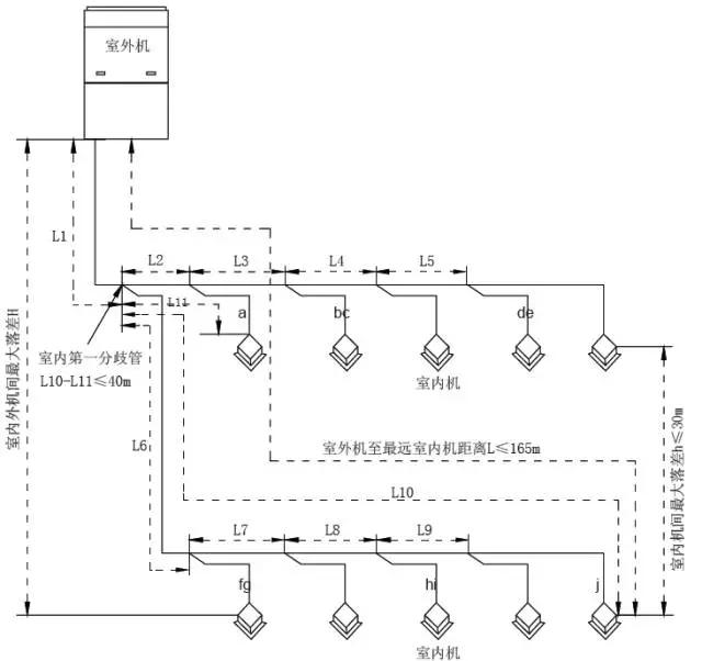 室内外机连接方式采用Y 型分歧管连接