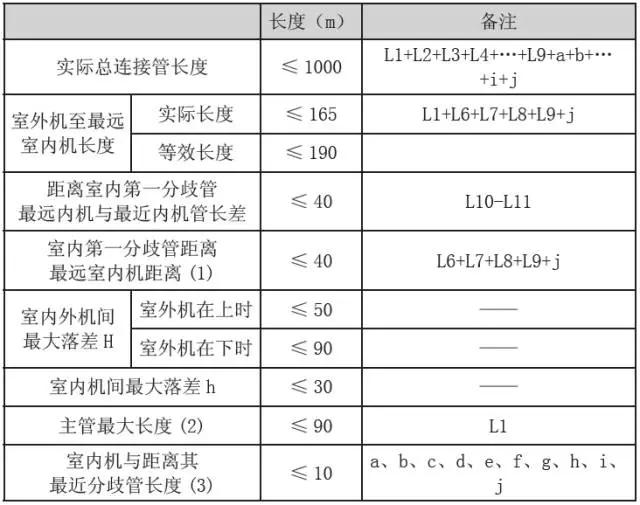 室内分歧管的等效距离为0.5m