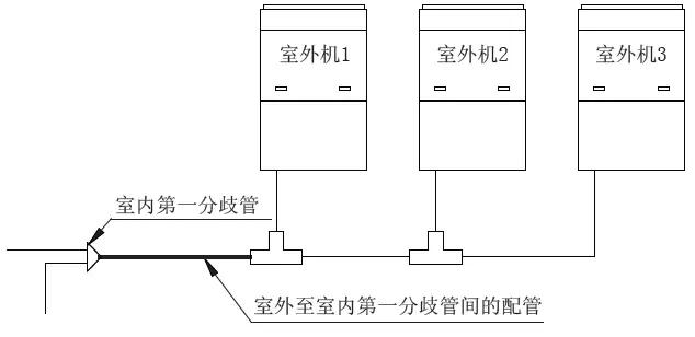 多模块连接时,室外至室内第一分歧管间的配管按室外模块总额定容量确定。
