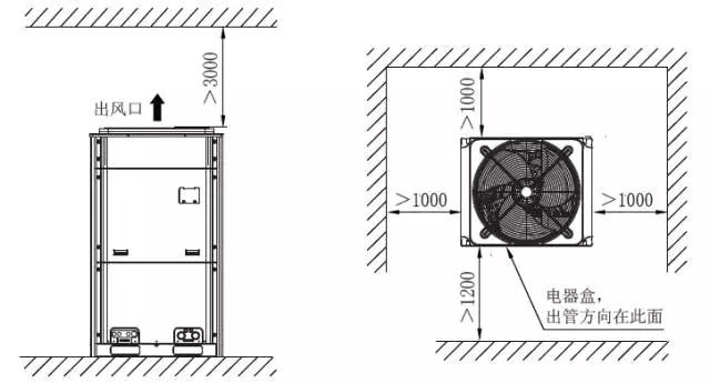 单模块机组安装空间要求