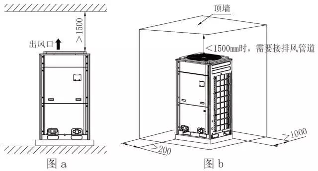 对于机对于机器顶部存在顶墙(挡风类障碍物)的情况,原则上要求机器顶部距顶墙3000mm 以上