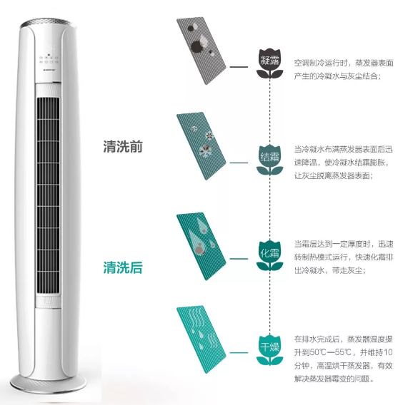 格力·i享搭载蒸发器自洁技术