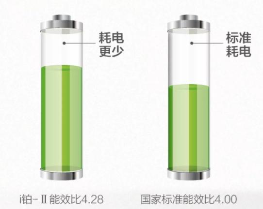 i铂-II圆柱变频柜机,采用格力行业领先的8赫兹低频控制技术