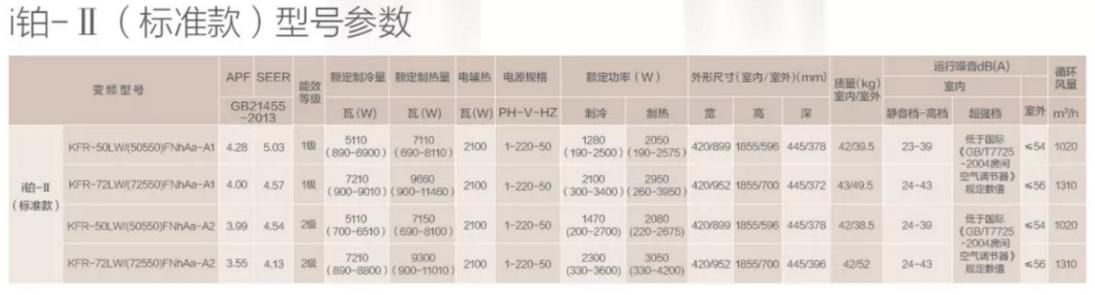 2018格力i铂-II产品尺寸信息