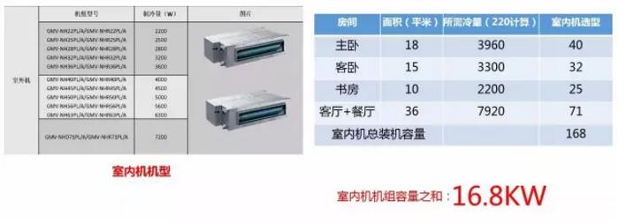一般家用热负荷标准为:200-220W/平米(制冷计算)