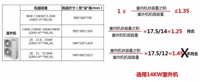 选定室外机  室内机机组装机总容量之和17.5KW÷室外机机组容量小于等于1.35即可(如下图1.2小于1.35),因此选用14KM室外机。
