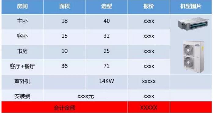 3、根据选定的设备价格+安装费报价