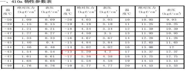用双表头压力表测量系统压力表压是4.2kg对应的饱和温度是-13℃