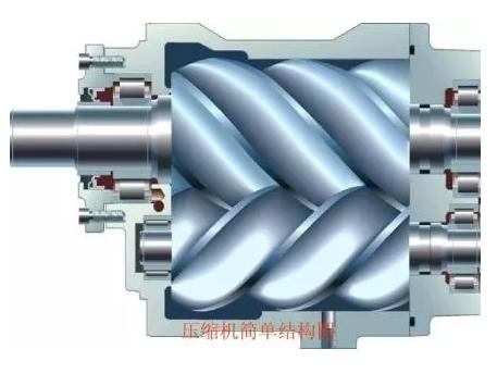螺杆压缩机的定义