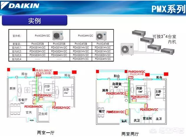 PMX系列是针对大金中央空调专卖店渠道开发的产品