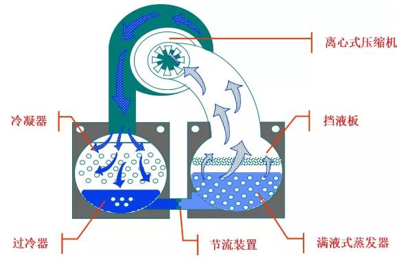 离心式冷水机组是利用电作为动力源,氟利昂制冷剂在蒸发器内蒸发吸收载冷剂水的热量进行制冷