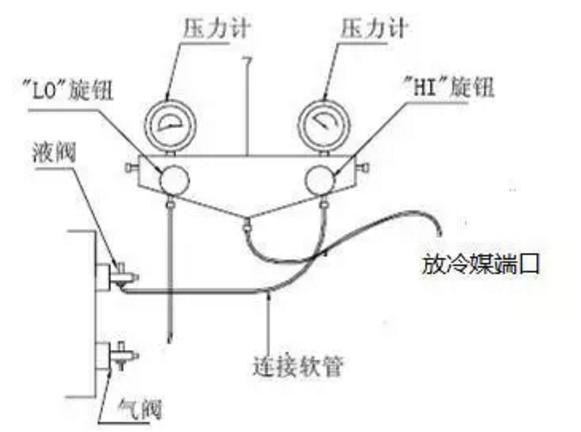 单开1台室内机运行,将压力表皮管接头连接至小阀门(液阀)处拧紧,直到阀门顶针被顶开,打开压力表旋钮1/4圈,缓慢释放冷媒