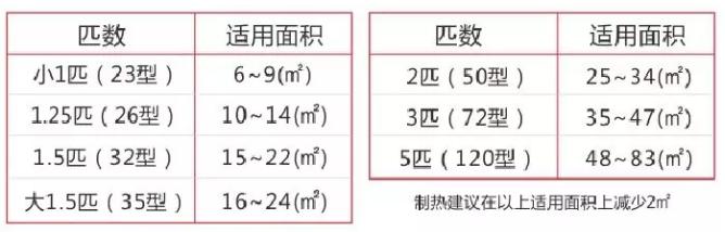 空调选型参数