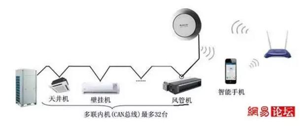 格力云控安装和使用说明(适用于家用多联机)