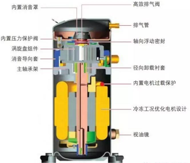 中央空调的工作核心是压缩机