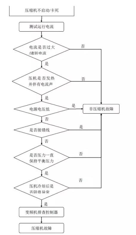 压缩机卡缸检查流程图: