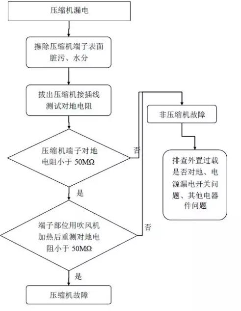 压缩机漏电检查流程图: