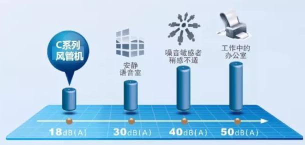 4、格力C系列静音风管机   超静音,制热速度更快  4-1、18分贝超静音运转,缔造宁静空间