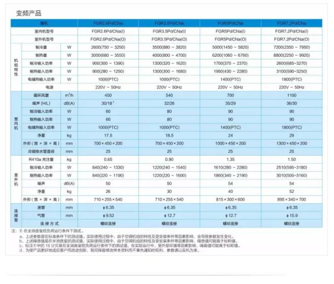 格力C系列风管机变频产品尺寸信息