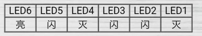 无双8显示的外机,主板上所有6个LED灯的状态依次如下;