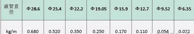 配管冷媒追加量A= Σ液管长度× 每米液管制冷剂追加量