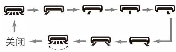 因说明书同遥控器通用,部分系列机型无左右扫风功能