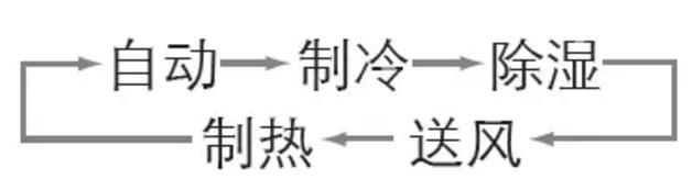 """按""""模式""""键,转换为三角尖符号。一般是昼夜温差较大的情况下使用,空调根据室内温度自动调节。温度高就制冷,温度低,就制热。比较方便。注意这个状态下是设置不了温度键的。右边温度键为空白。"""