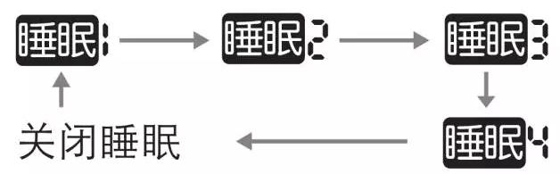 睡眠按键:按此键,可选择睡眠1、睡眠2、睡眠3、睡眠4和关闭睡眠,按如下顺序循环: