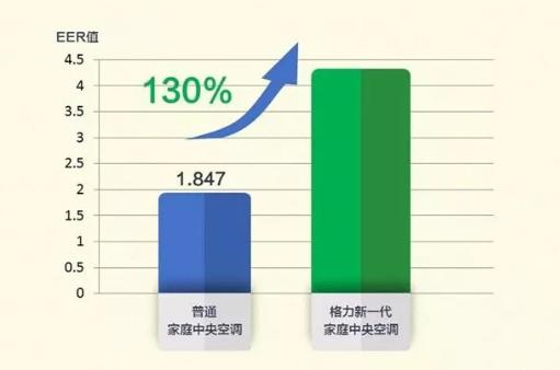 以智睿16KW机型为例在10%负荷下运行,效率能提升130%