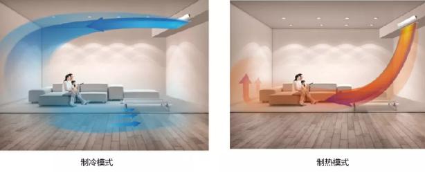 智睿多联机采用全直流变频技术,不忽冷忽热。室外机静音运行,室内机快速实现快速制冷热,随身感等功能。