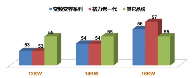 噪声总值比一代产品系列外机降低1至2分贝;静音模式下,室外机噪声最低为45分贝。