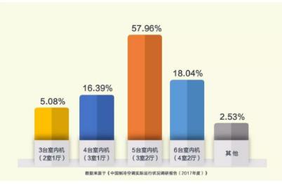 中国制冷空调实际运行状况调研报告(2017年度)