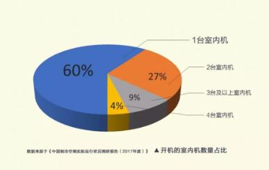 用户有60%的时间只在1个房间开启1台室内机