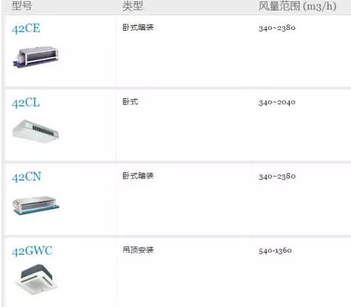 成都开利商用风机盘管产品介绍