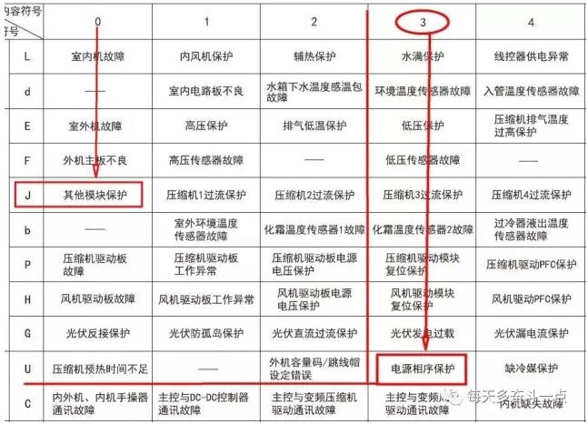"""格力三相供电五代多联机调试前,刚上电室外机的第三组双八数码管显示""""U3"""",当你在室外机上看到这个故障代码时"""