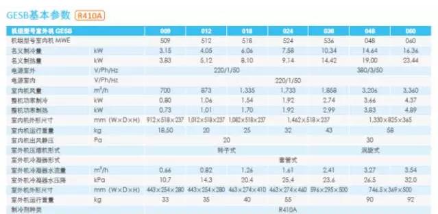分体式水源热泵机组 GESB系列产品参数