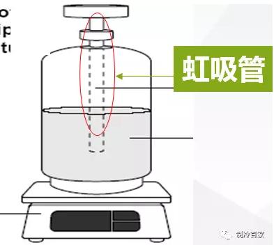 如果使用由虹吸管的制冷剂容器,就不需要把容器倒置。