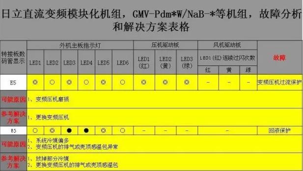 格力四代多联机E5故障怎么维修?