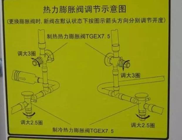 4、更换新阀必须要调节阀芯开启度:
