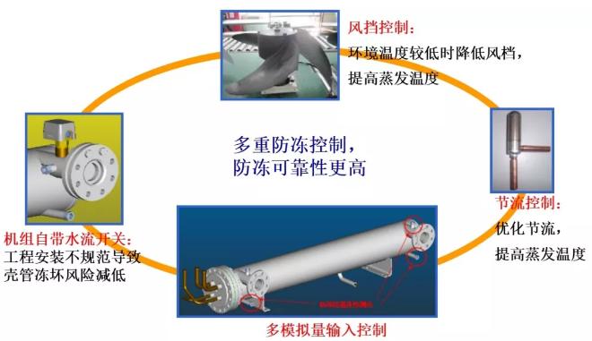 可靠性——壳管多重防冻控制