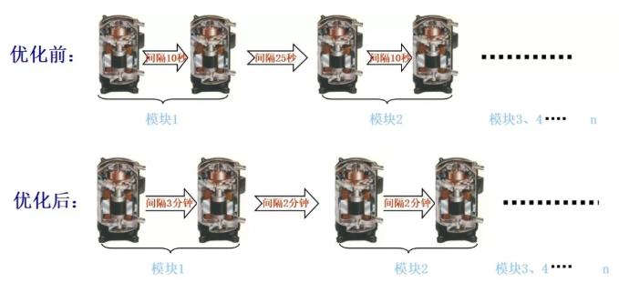 可靠性——压缩机启动时序优化