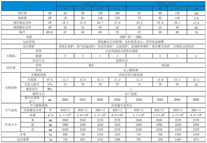 模块机的参数表: