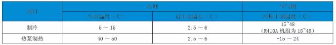机组名义工况时的温度条件: