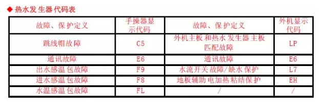 直流变频多联内机(485 通讯)代码表