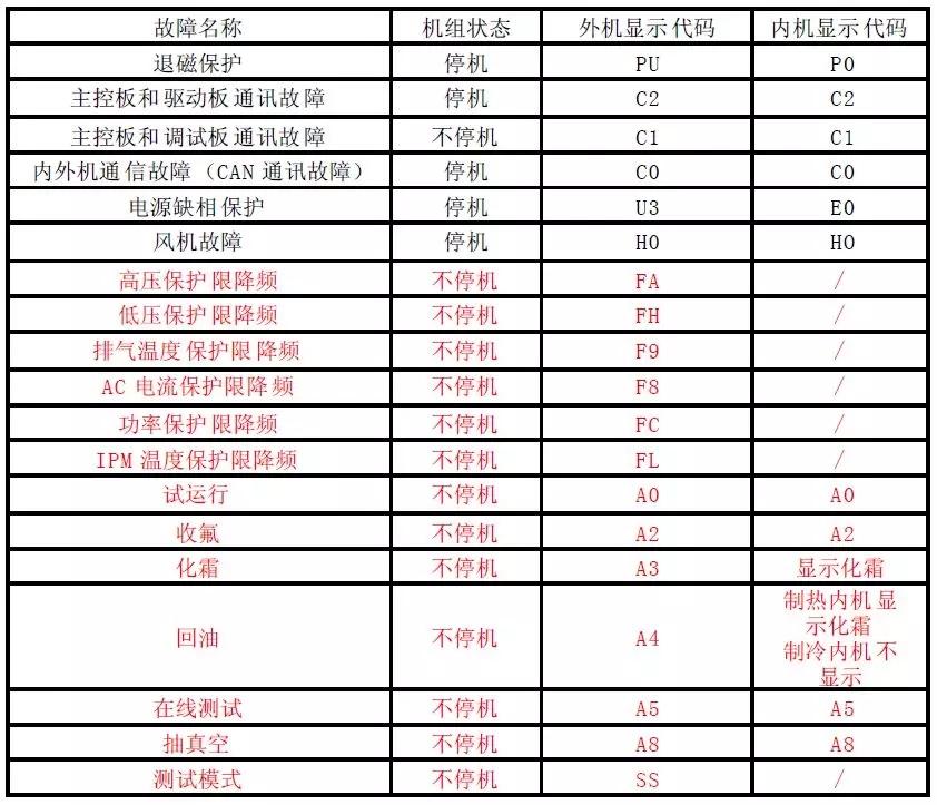 格力GMV Power 家用多联室外机代码表(收藏)