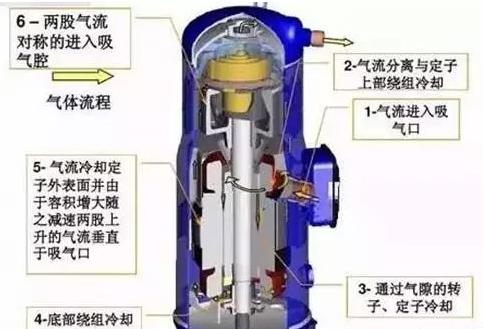 三、涡旋式压缩机