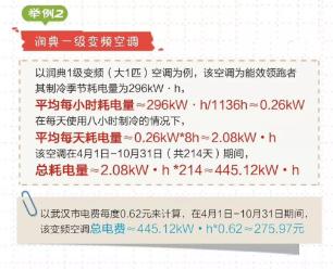 26变频机型以一个夏天的耗电量来算,应该在300元左右。