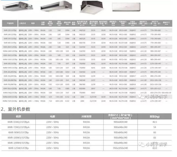 Free Match系列产品均采用对人体无毒无害、不会破坏臭氧层的R410A环保新冷媒;并通过欧洲CE安全认证和RoHS指令。2004年,海信直流变频一拖多产品出口欧洲,标志着海信MiNi中央空调正式进入海外市场。凭借过硬的技术、卓越的性能以及优势的服务,赢得了客户的信任和亲睐。2008年,海信MiNi空调为全球最大的暖通空调和冷冻设备供应商开利设计了3款变频一拖多产品,并成为中国第一家与开利合作开发变频空调的企业。