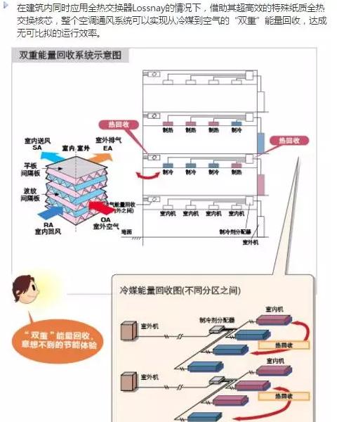 三菱电机双重能量回收系统